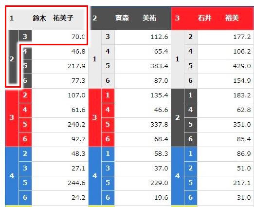 【オールレディース競走レディース笹川杯】の3連単オッズ