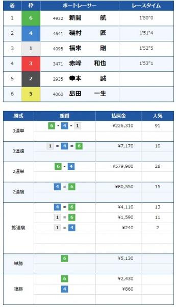 2016年5月24日に芦屋競艇場で行われた1Rのレース結果